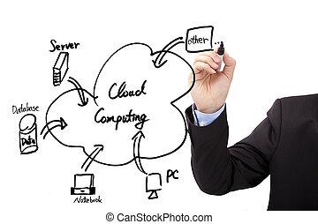 rita, beräkning, entreprenör, hand, diagram, moln