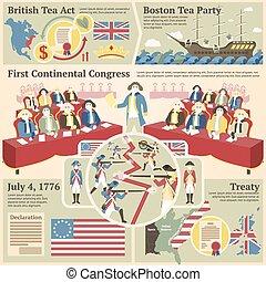 rivoluzionario, 4, illustrazione, boston, -, americano, britannico, congresso, continentale, illustrazioni, treaty., luglio, atto, tè, battaglia, guerra, festa
