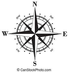 ro, kompass