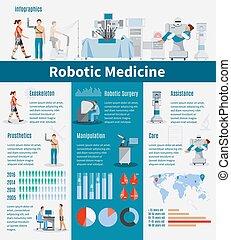 Robotic medicine infographics layout with prosthetics and exoskeleton information robot assistance statistics manipulation and surgery presentation flat vector illustration