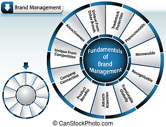 roda, marca, gerência