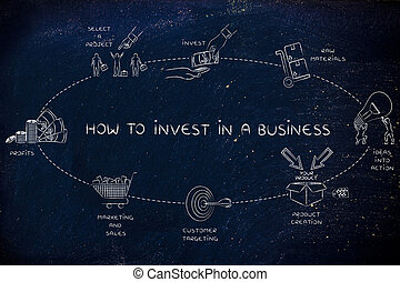 roi, bon, investir, business, comment, elemets