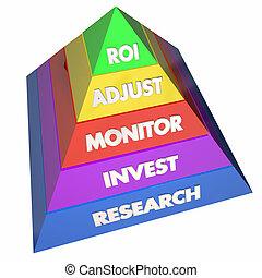 ROI Return on Investment Pyramid Levels Steps 3d Illustration