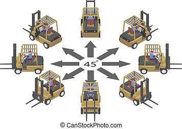 Rotation of the forklift by 45 degrees.
