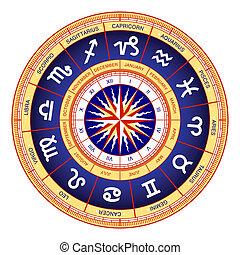 roue, astrologique