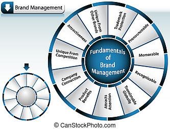 roue, marque, gestion
