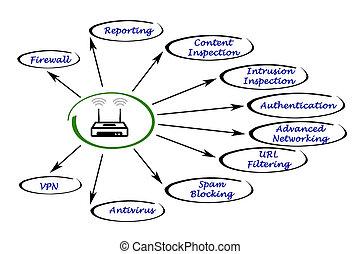router, merkmale, fortgeschritten