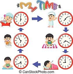 routines, tijden, anders