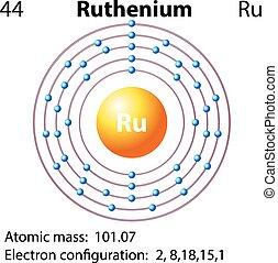 ruthenium, diagrama, símbolo, electrón