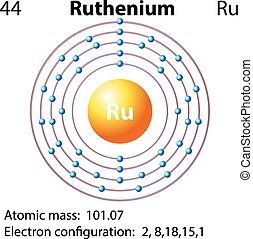 ruthenium, diagramma, simbolo, elettrone