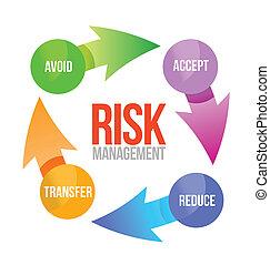 ryzyko, kierownictwo, cykl, ilustracja, projektować