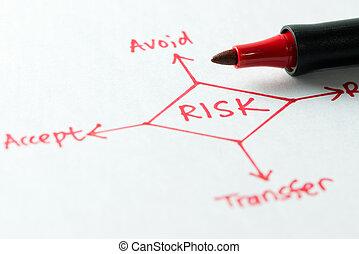 ryzyko, kierownictwo, diagram