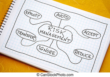 ryzyko, kierownictwo, mindmap