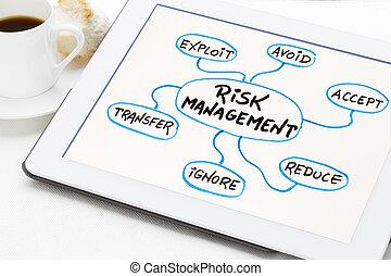 ryzyko, kierownictwo, pamięć, mapa, na, tabliczka