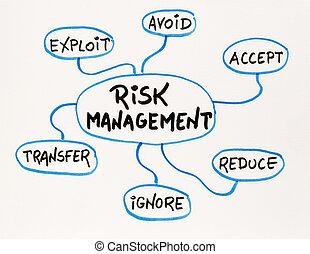 ryzyko, kierownictwo, pamięć, mapa, rys