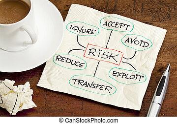 ryzyko, kierownictwo, pojęcie, na, niejaki, serwetka