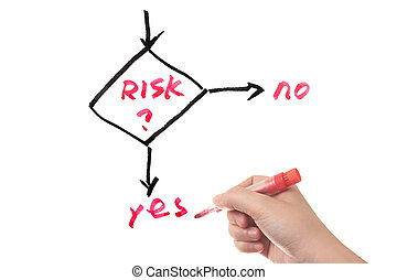 ryzyko, kierownictwo, praca cieknięcie