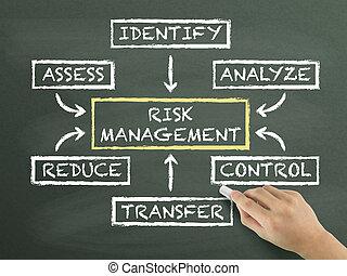 ryzyko, kierownictwo, schemat przepływu, pociągnięty, przez, ręka