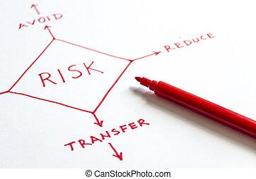 ryzyko, kierownictwo, techni