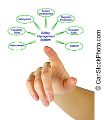 sécurité, gestion, système