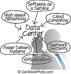 síť, diagram, správce, data, kreslení, centrum