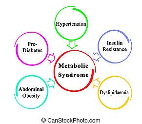 síndrome, causas, metabolic, cinco
