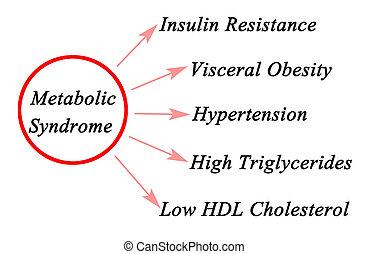 síndrome, metabolic, síntomas