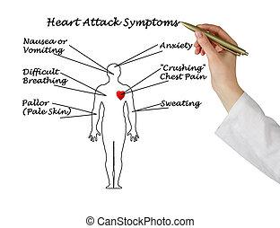 síntomas, corazón, ataque