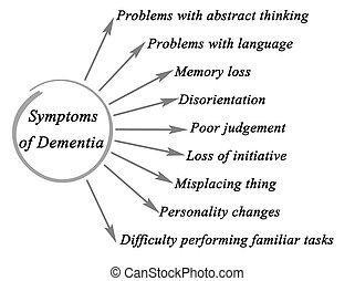 síntomas, de, demencia
