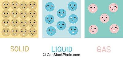 sólido, gás, líquido, moléculas, mascote