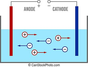 sólido, iónico, electrólito, conductivity