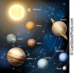 słoneczny system, planety