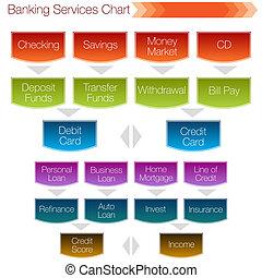 służby, bankowość, wykres