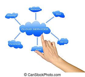 służby, chmura