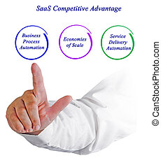 saa, s, competitivo, ventaja