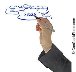SAAS diagram