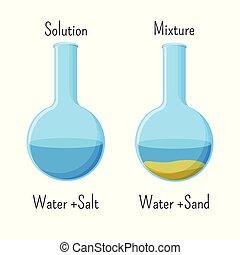 sable, heterogeneous, mélange, homogène, verre, solution, sel, beakers., eau