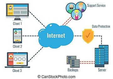 Safe Data Server Concept