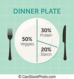 sain, plaque, manger, diagramme