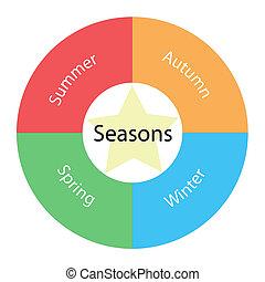 saisons, circulaire, concept, à, couleurs, et, étoile