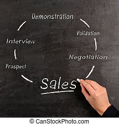 Sales concept