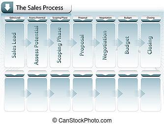 Sales Process Chart