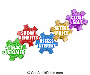 Sales Process Close Deal Selling to Customers Prospects ...
