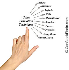 Sales Promotion Techniques