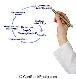 salud, dirección, seguridad, y