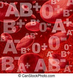 sangre, grupos