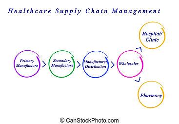 sanità globale, amministrazione, catena, fornitura