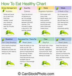 sano, cómo, gráfico, comer