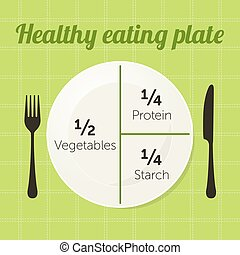 sano, piastra, mangiare, diagramma