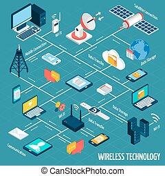 sans fil, organigramme, isométrique, technologie